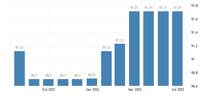 lithuania harmonised idx of consumer prices hicp internet access provision services eurostat data