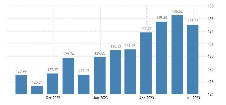lithuania harmonised idx of consumer prices hicp jams marmalades honey eurostat data