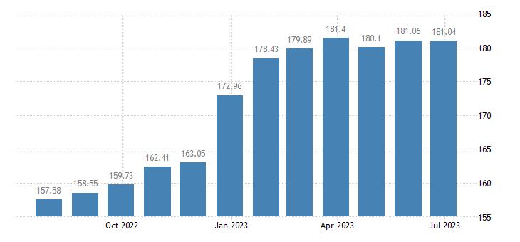 lithuania harmonised idx of consumer prices hicp lager beer eurostat data