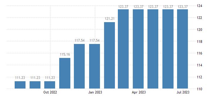 lithuania harmonised idx of consumer prices hicp lamb goat eurostat data