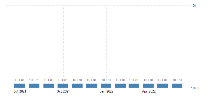 lithuania harmonised idx of consumer prices hicp legal services accountancy eurostat data