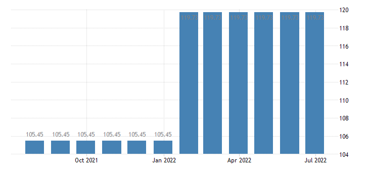 lithuania harmonised idx of consumer prices hicp letter hling services eurostat data