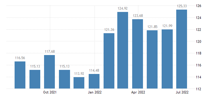 lithuania harmonised idx of consumer prices hicp low non alcoholic beer eurostat data