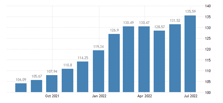 lithuania harmonised idx of consumer prices hicp mainly administered prices eurostat data