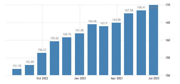 lithuania harmonised idx of consumer prices hicp maintenance repair of the dwelling eurostat data