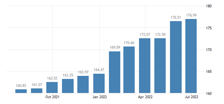 lithuania harmonised idx of consumer prices hicp medical services eurostat data
