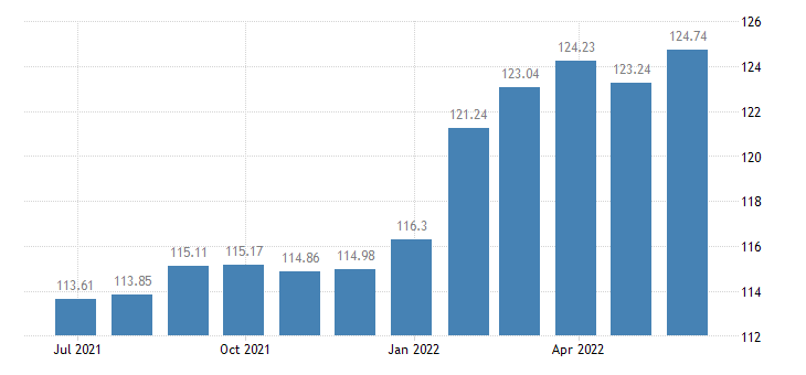 lithuania harmonised idx of consumer prices hicp mineral waters soft drinks fruit vegetable juices eurostat data