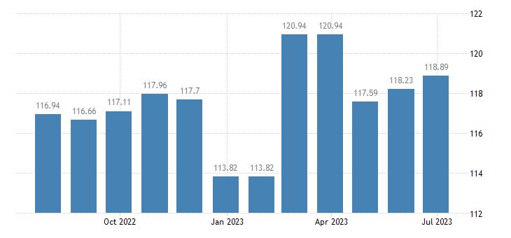 lithuania harmonised idx of consumer prices hicp motor cycles eurostat data