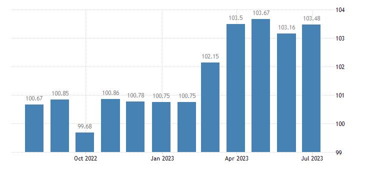 lithuania harmonised idx of consumer prices hicp musical instruments eurostat data