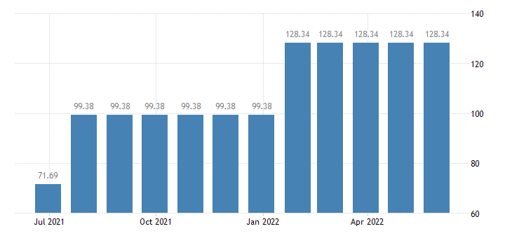 lithuania harmonised idx of consumer prices hicp natural gas town gas eurostat data