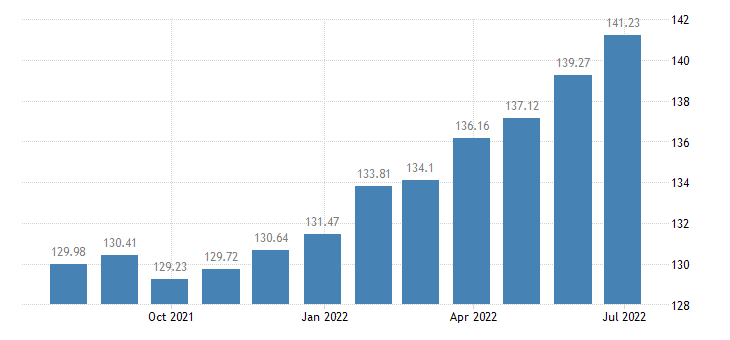 lithuania harmonised idx of consumer prices hicp newspapers books stationery eurostat data