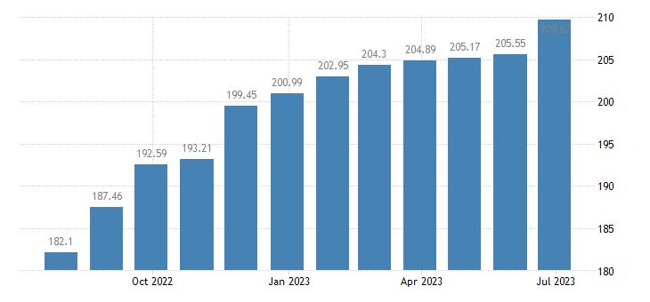 lithuania harmonised idx of consumer prices hicp newspapers periodicals eurostat data