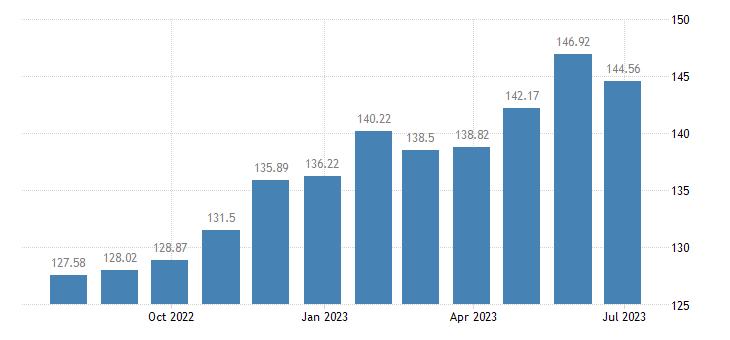 lithuania harmonised idx of consumer prices hicp non durable household goods eurostat data