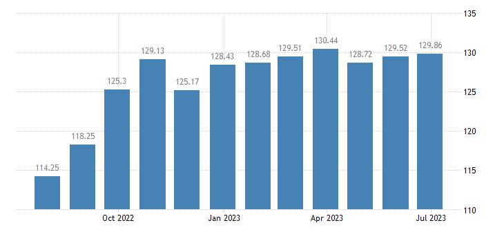 lithuania harmonised idx of consumer prices hicp non electrical appliances eurostat data