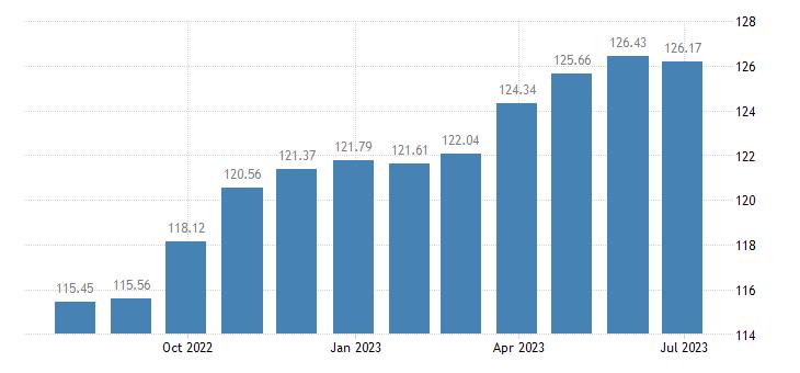 lithuania harmonised idx of consumer prices hicp non energy industrial goods eurostat data