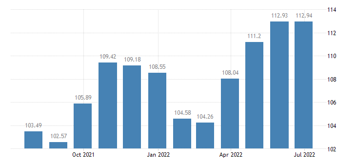 lithuania harmonised idx of consumer prices hicp non energy industrial goods semi durables only eurostat data
