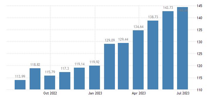 lithuania harmonised idx of consumer prices hicp olive oil eurostat data