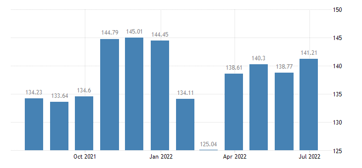 lithuania harmonised idx of consumer prices hicp other articles of clothing eurostat data