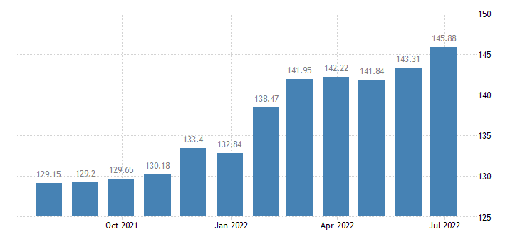 lithuania harmonised idx of consumer prices hicp other services n e c eurostat data