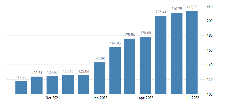 lithuania harmonised idx of consumer prices hicp other solid fuels eurostat data