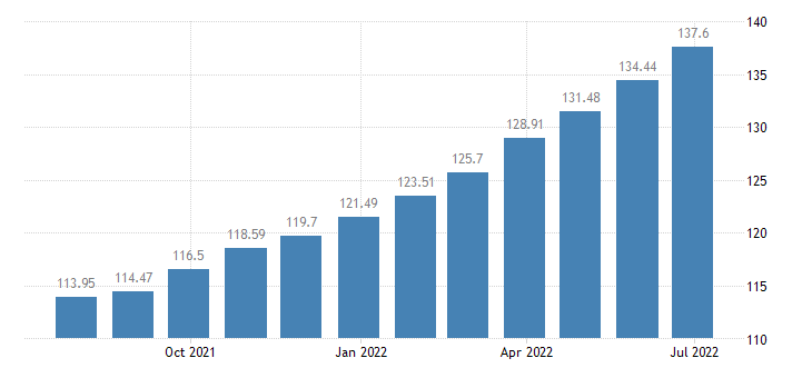 lithuania harmonised idx of consumer prices hicp overall idx excluding alcohol tobacco eurostat data
