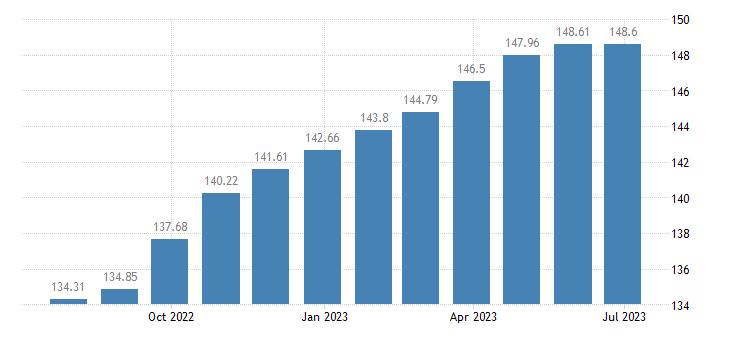 lithuania harmonised idx of consumer prices hicp overall idx excluding energy eurostat data