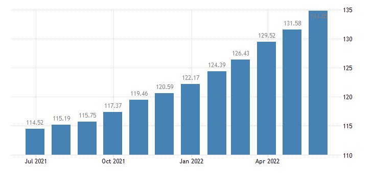 lithuania harmonised idx of consumer prices hicp overall idx excluding seasonal food eurostat data