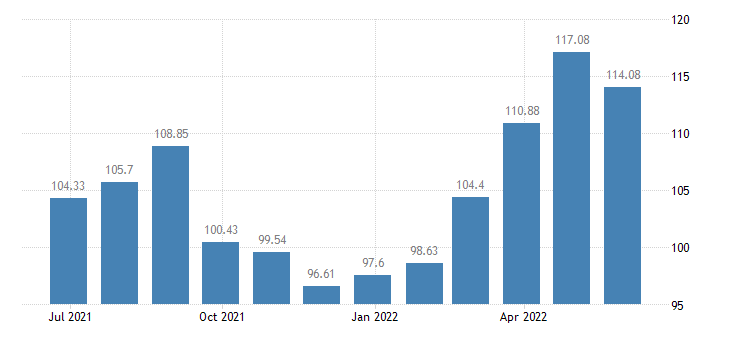 lithuania harmonised idx of consumer prices hicp package holidays eurostat data