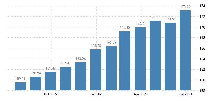 lithuania harmonised idx of consumer prices hicp paramedical services eurostat data