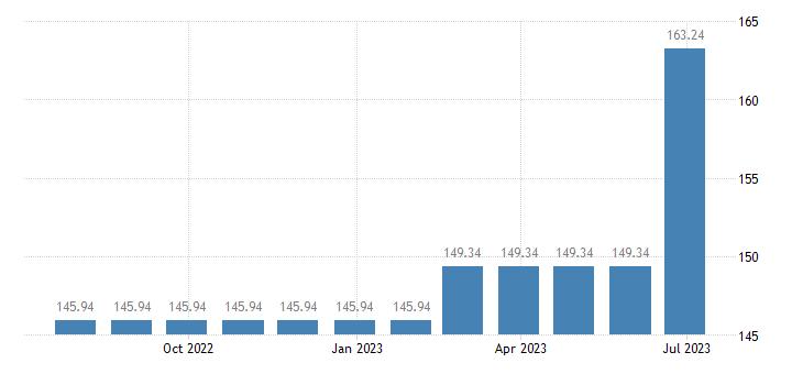 lithuania harmonised idx of consumer prices hicp passenger transport by railway eurostat data