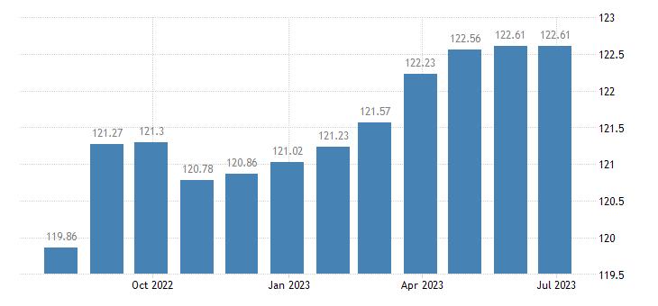 lithuania harmonised idx of consumer prices hicp passenger transport by road eurostat data