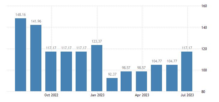 lithuania harmonised idx of consumer prices hicp passenger transport by sea eurostat data