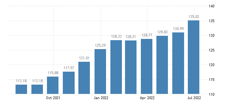 lithuania harmonised idx of consumer prices hicp passenger transport by taxi hired car with driver eurostat data