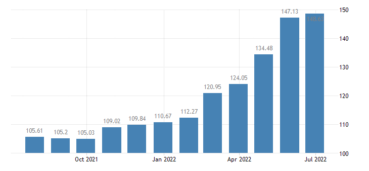 lithuania harmonised idx of consumer prices hicp pasta products couscous eurostat data
