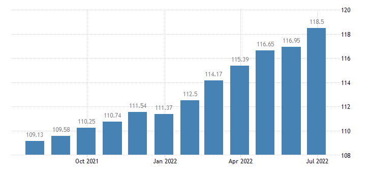 lithuania harmonised idx of consumer prices hicp personal effects n e c eurostat data
