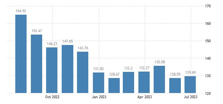 lithuania harmonised idx of consumer prices hicp petrol eurostat data