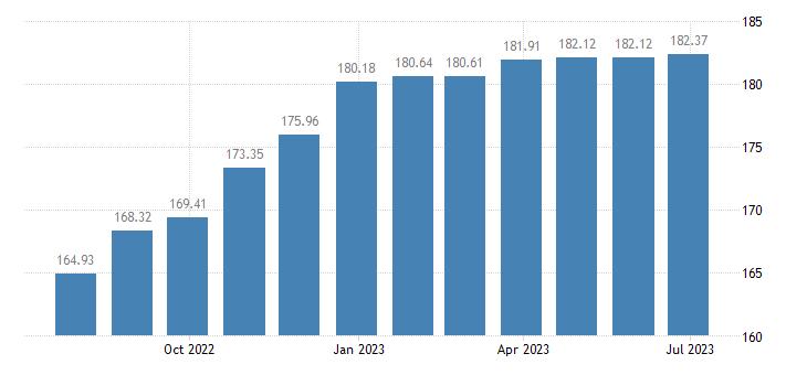 lithuania harmonised idx of consumer prices hicp photographic services eurostat data