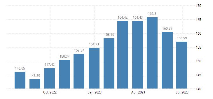 lithuania harmonised idx of consumer prices hicp plants flowers eurostat data