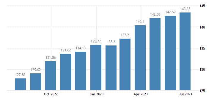 lithuania harmonised idx of consumer prices hicp pork eurostat data