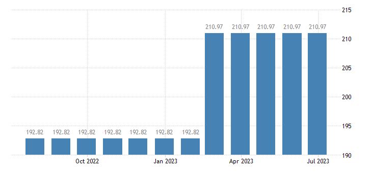 lithuania harmonised idx of consumer prices hicp postal services eurostat data