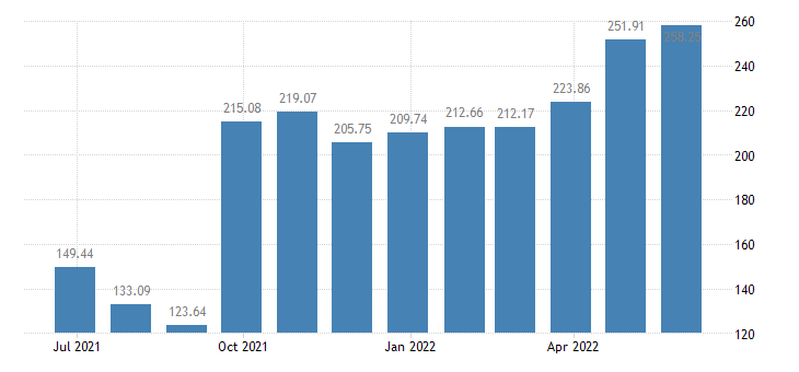 lithuania harmonised idx of consumer prices hicp potatoes eurostat data