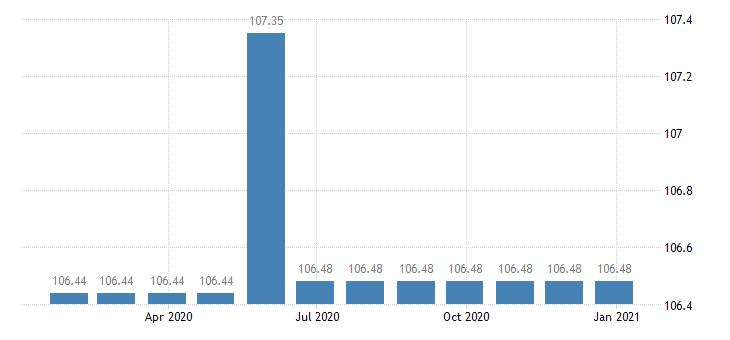 lithuania harmonised idx of consumer prices hicp pre recorded recording media eurostat data