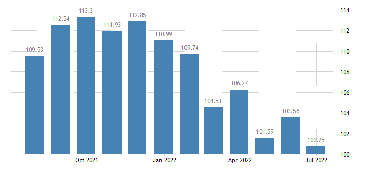 lithuania harmonised idx of consumer prices hicp pregnancy tests mechanical contraceptive devices eurostat data