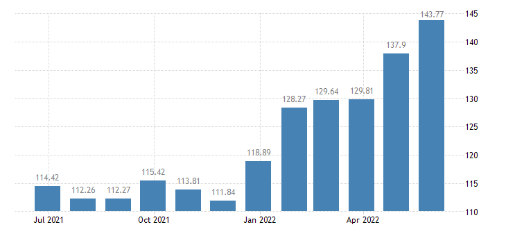 lithuania harmonised idx of consumer prices hicp preserved milk eurostat data