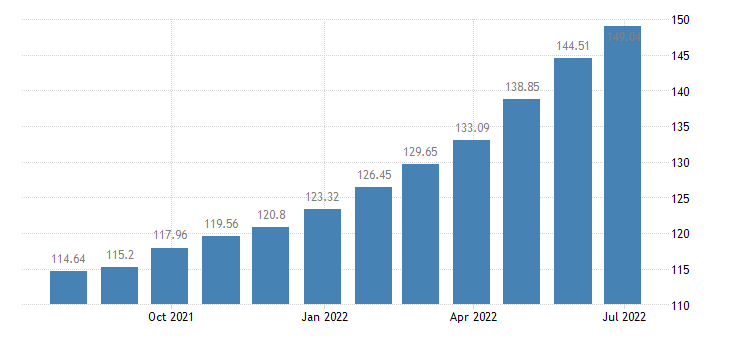 lithuania harmonised idx of consumer prices hicp processed food excluding alcohol tobacco eurostat data