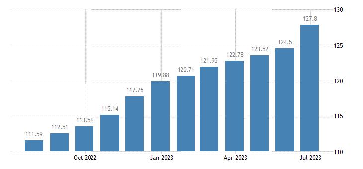 lithuania harmonised idx of consumer prices hicp purchase of vehicles eurostat data
