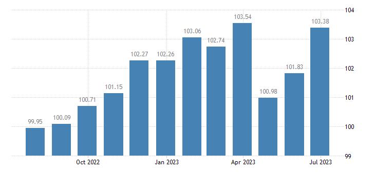 lithuania harmonised idx of consumer prices hicp recording media eurostat data