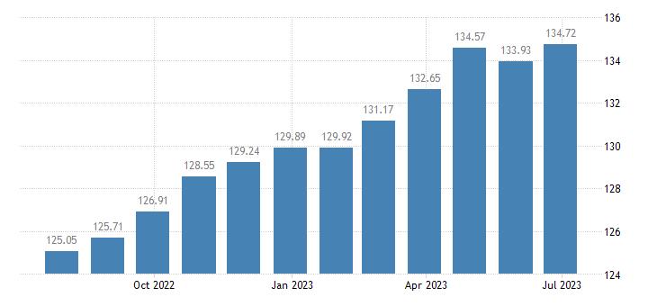 lithuania harmonised idx of consumer prices hicp recreation culture eurostat data