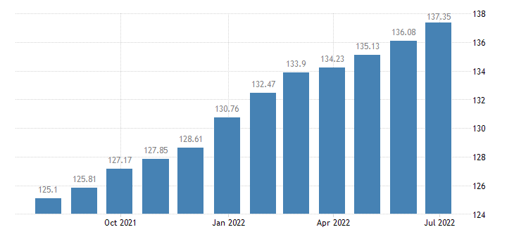 lithuania harmonised idx of consumer prices hicp recreational cultural services eurostat data