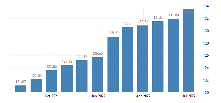 lithuania harmonised idx of consumer prices hicp recreational sporting services eurostat data
